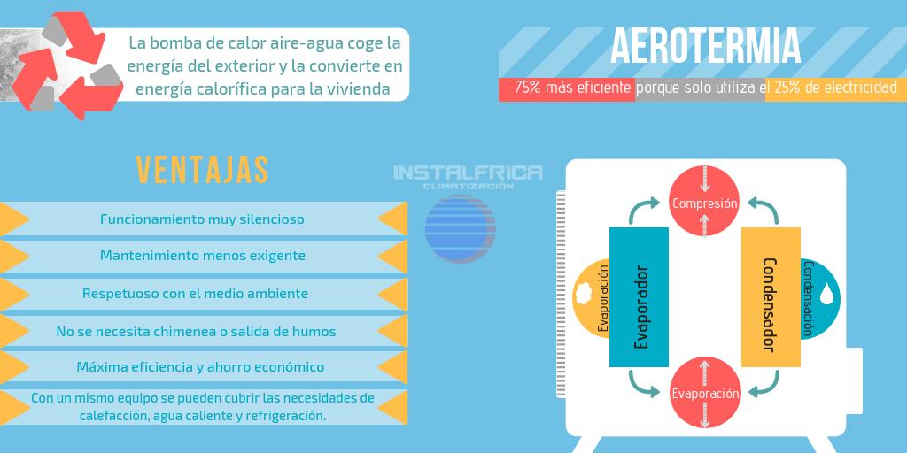 funcionamiento aerotermia